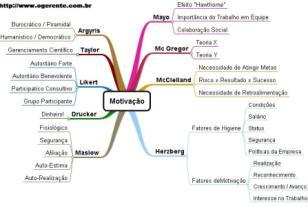 O Gerente - Mapa mental motivação