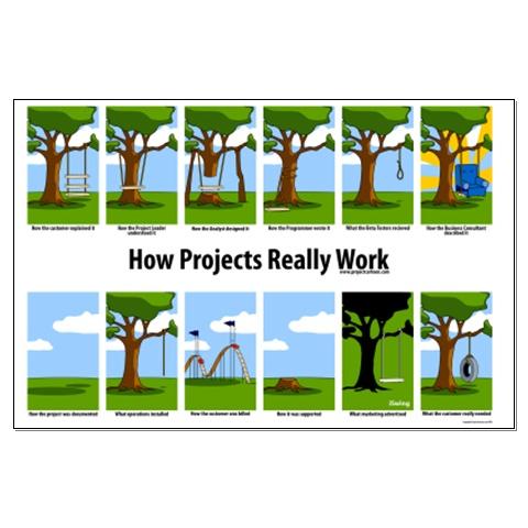 Como projetos realmente funcionam