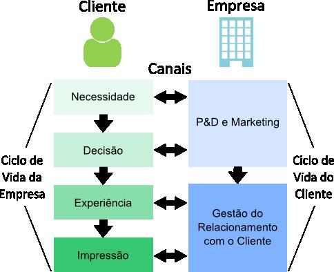 Ciclo de vida da empresa versus Ciclo de vida do cliente