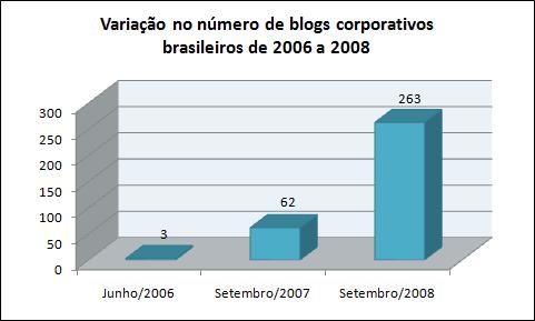 Evolução dos blogs corporativos brasileiros