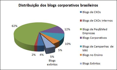 Distribuição dos tipos de blogs corporativos brasileiros