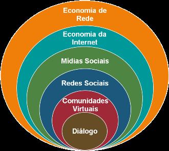 Economia de Rede no contexto da Internet